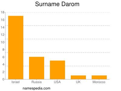 Surname Darom