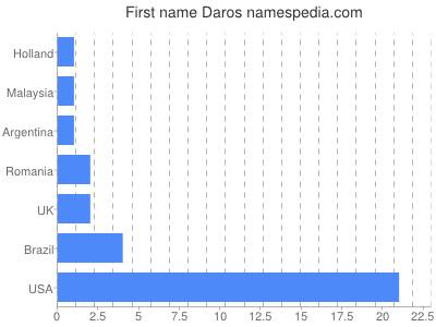 Given name Daros