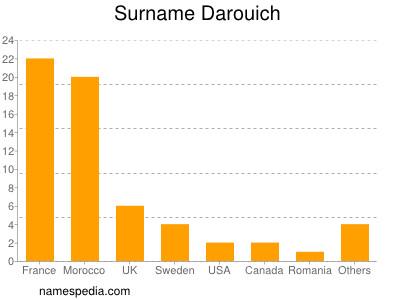 Surname Darouich
