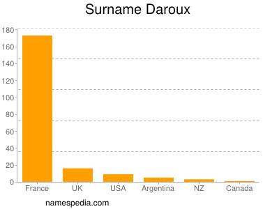 Surname Daroux