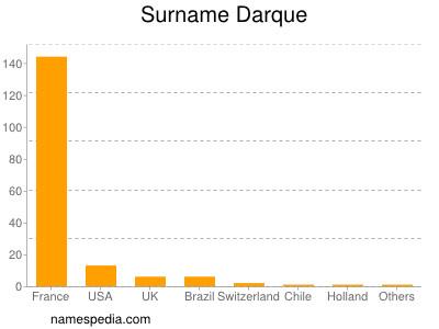 Surname Darque