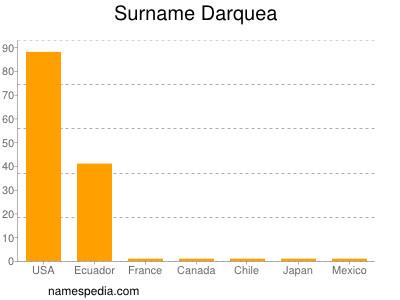 Surname Darquea