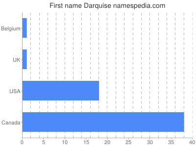Given name Darquise