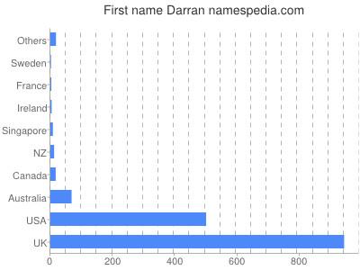 Given name Darran