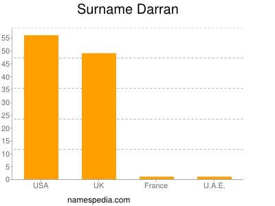 Surname Darran
