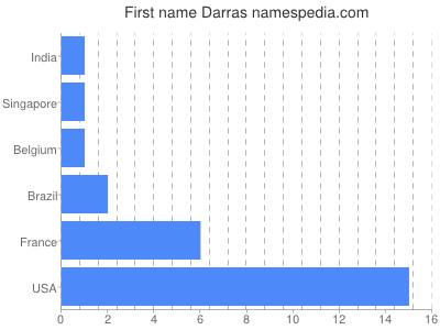 Given name Darras