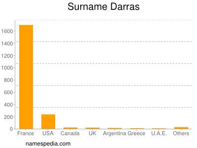 Surname Darras