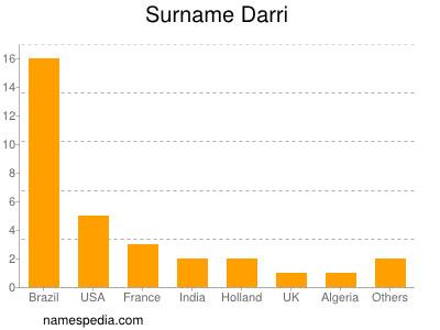 Surname Darri