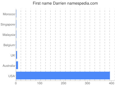 Given name Darrien