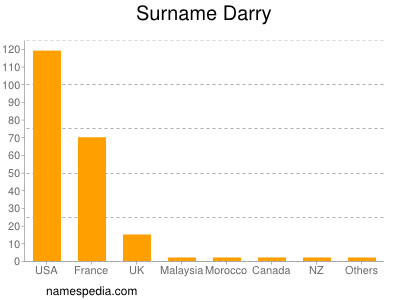 Surname Darry