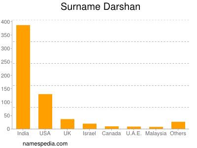 Surname Darshan