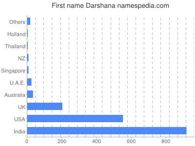 Given name Darshana