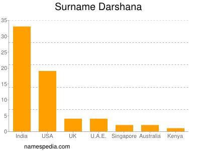 Surname Darshana