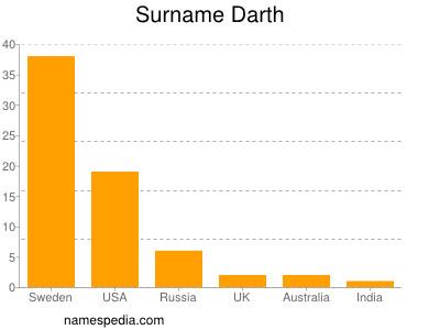 Surname Darth