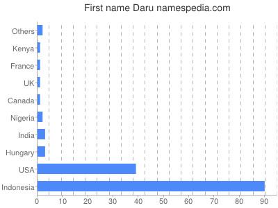 Given name Daru