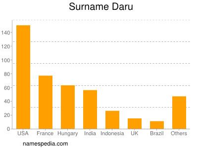 Surname Daru