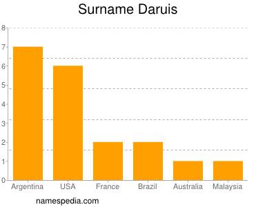 Surname Daruis