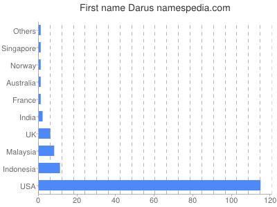 Given name Darus