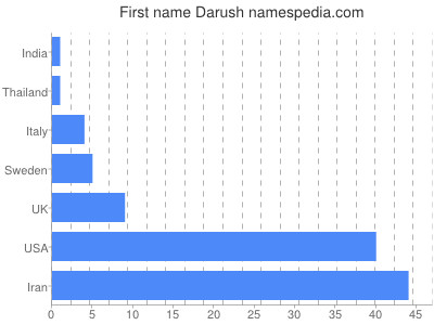 Given name Darush