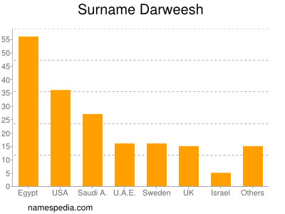 Surname Darweesh