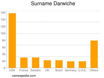 Surname Darwiche