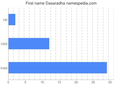 Given name Dasaradha