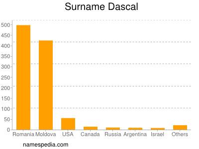 Surname Dascal
