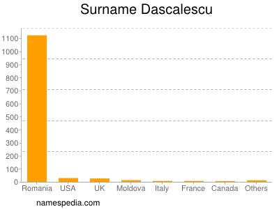 Surname Dascalescu