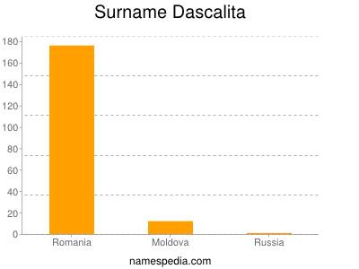 Surname Dascalita