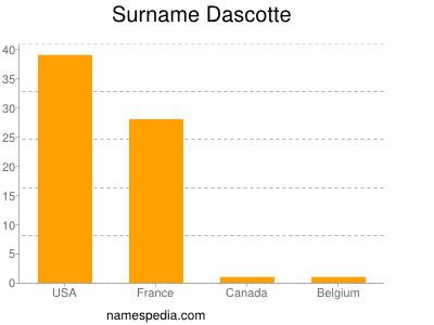 Surname Dascotte