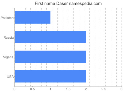 Given name Daser