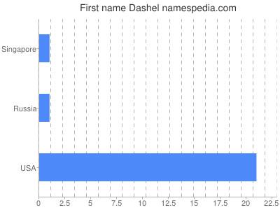 Given name Dashel