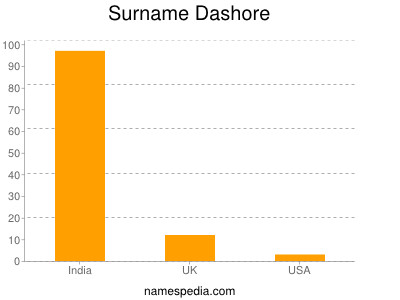 Surname Dashore