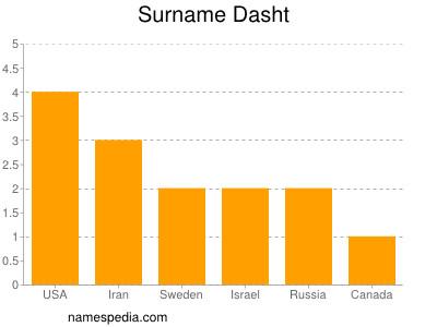 Surname Dasht