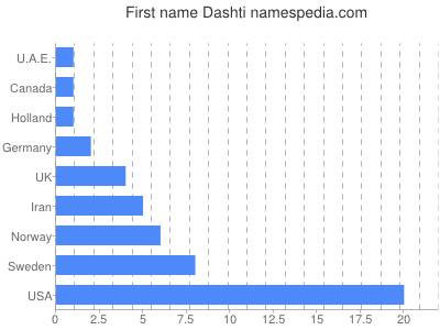 Given name Dashti