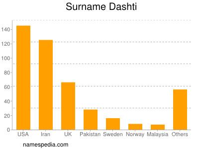 Surname Dashti