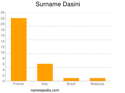 Surname Dasini