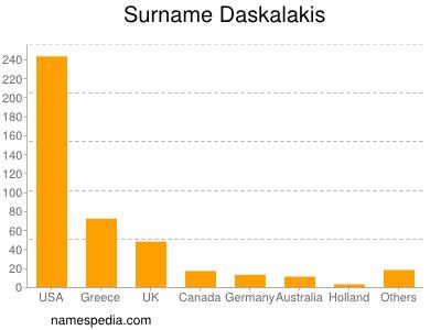 Surname Daskalakis