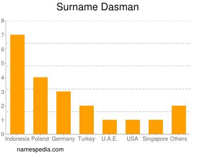 Surname Dasman