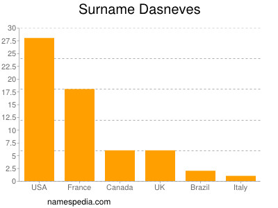 Surname Dasneves