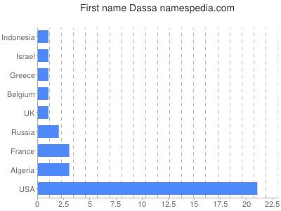 Given name Dassa
