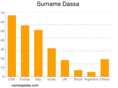 Surname Dassa