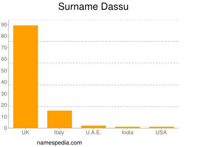 Surname Dassu