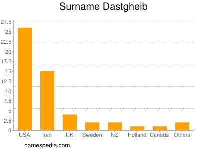 Surname Dastgheib