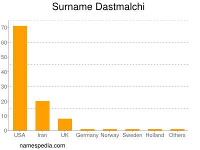 Surname Dastmalchi