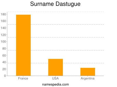 Surname Dastugue
