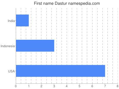 Given name Dastur