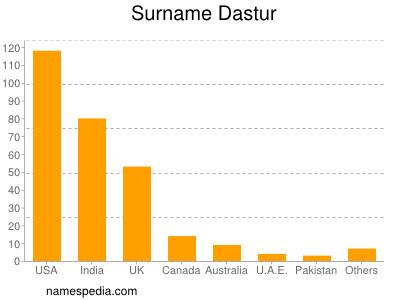Surname Dastur