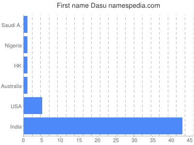 Given name Dasu