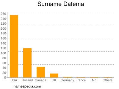 Surname Datema